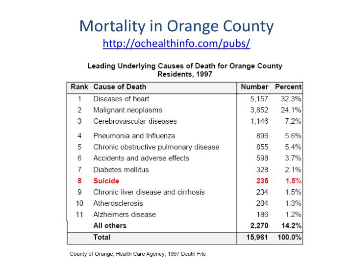 Mortality in Orange County