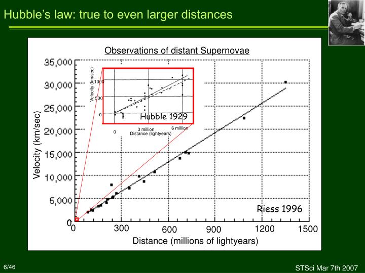 Hubble's law: true to even larger distances