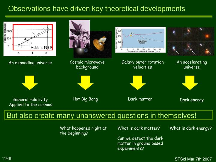 Observations have driven key theoretical developments