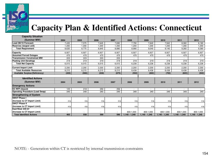 Capacity Situation