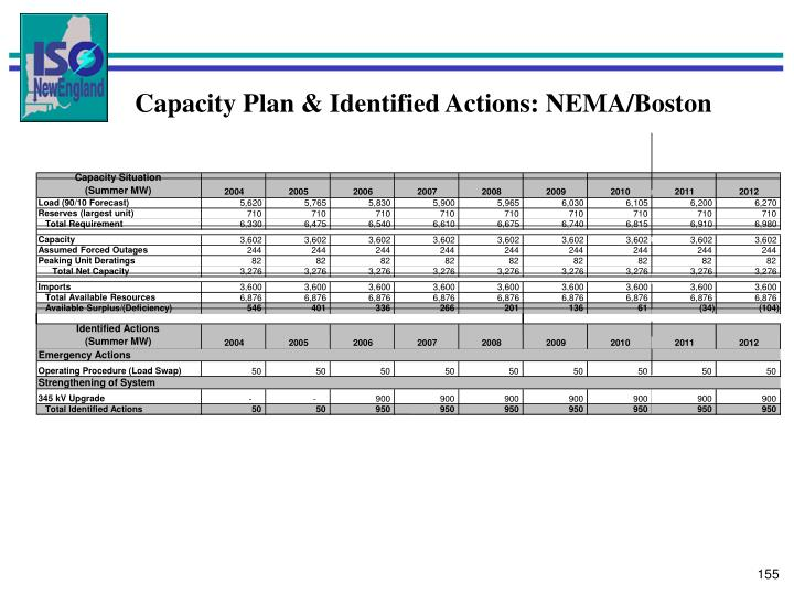 Capacity Plan & Identified Actions: NEMA/Boston