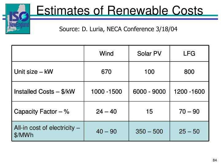 Estimates of Renewable Costs