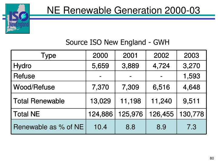 NE Renewable Generation 2000-03