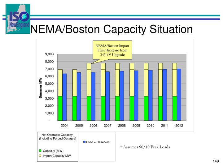 NEMA/Boston Import Limit Increase from 345 kV Upgrade