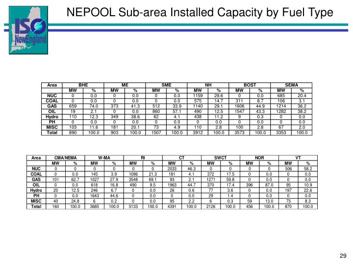 NEPOOL Sub-area Installed Capacity by Fuel Type