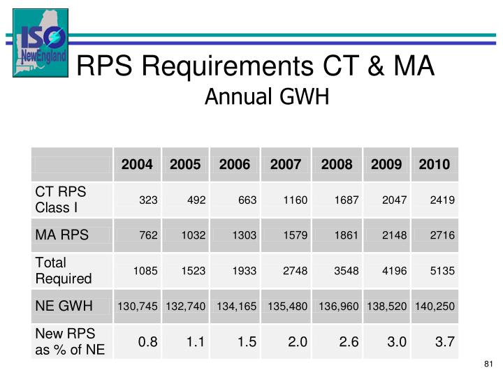 RPS Requirements CT & MA