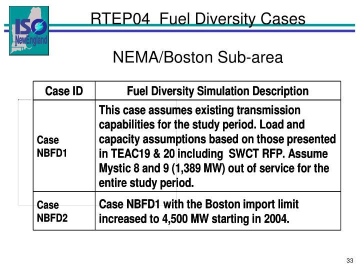 RTEP04  Fuel Diversity Cases