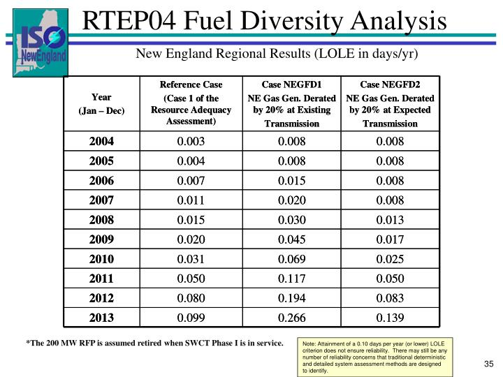 RTEP04 Fuel Diversity Analysis