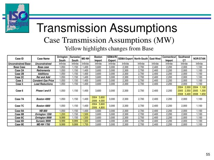 Transmission Assumptions