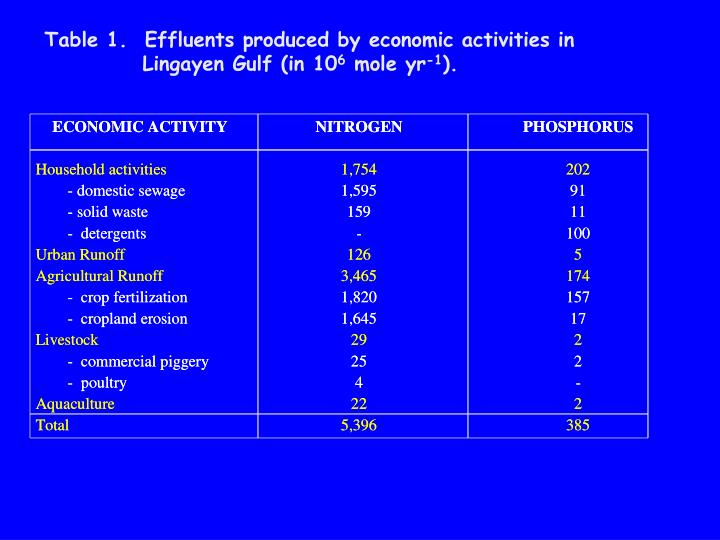Table 1.  Effluents produced by economic activities in