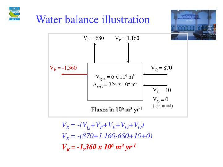 Water balance illustration