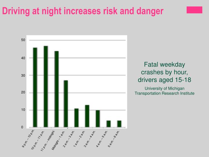 Driving at night increases risk and danger