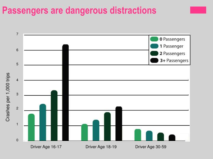 Passengers are dangerous distractions