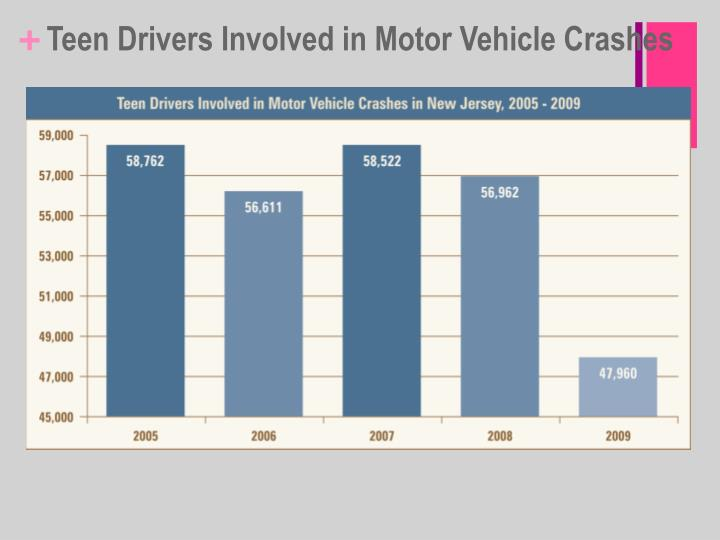 Teen Drivers Involved in Motor Vehicle Crashes