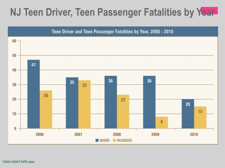 NJ Teen Driver, Teen Passenger Fatalities by Year