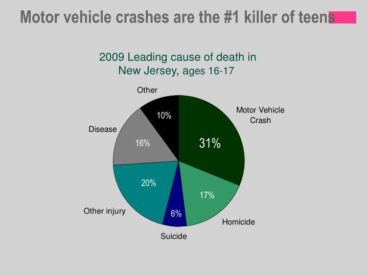 Motor vehicle crashes are the #1 killer of teens