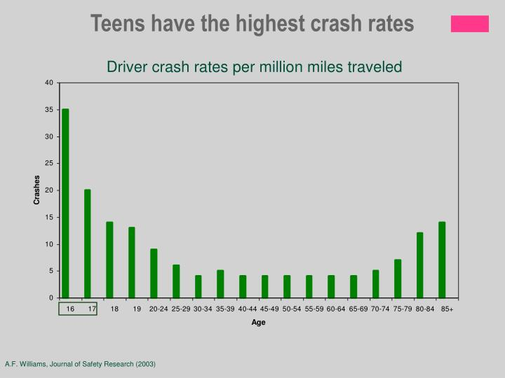 Teens have the highest crash rates