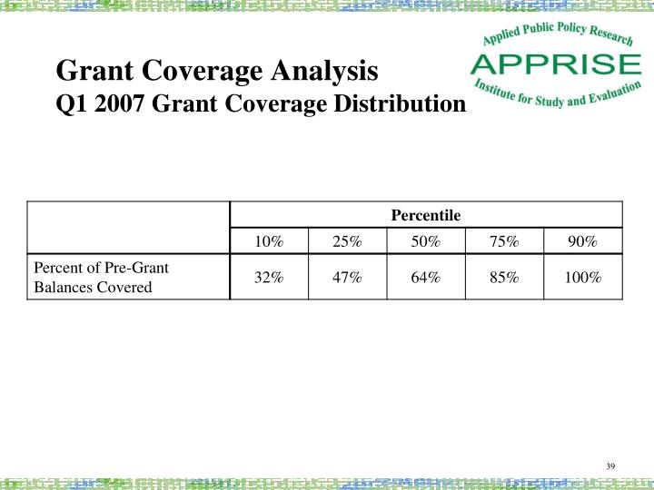 Grant Coverage Analysis