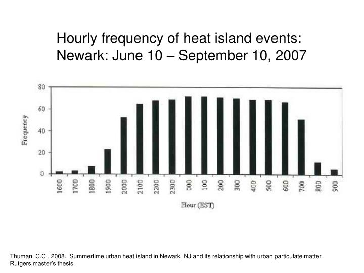 Hourly frequency of heat island events: