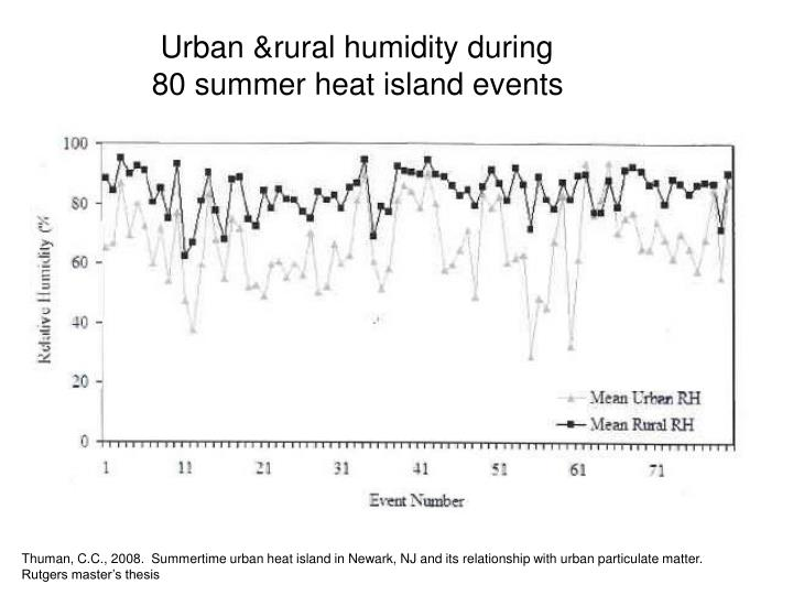 Urban &rural humidity during