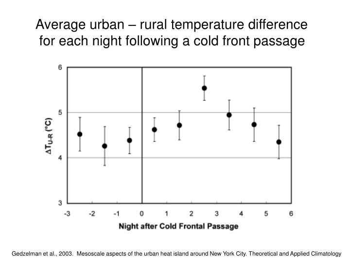 Average urban – rural temperature difference