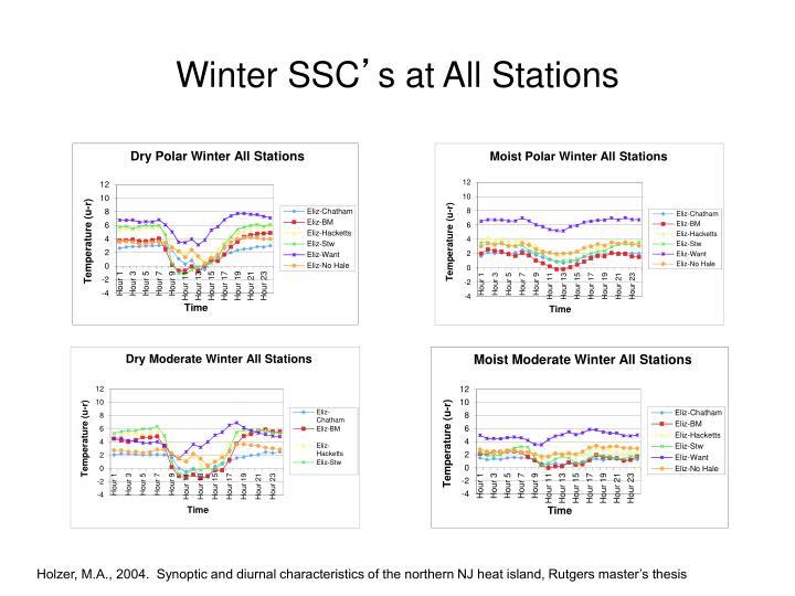 Winter SSC