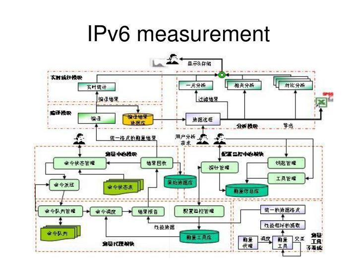 IPv6 measurement