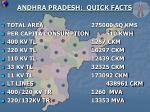 andhra pradesh quick facts