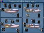 frequency profile last 4 years