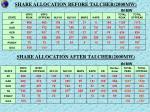 share allocation before talcher 2000mw