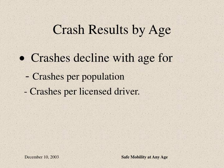 Crash Results by Age