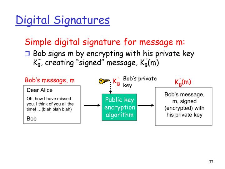 Simple digital signature for message m: