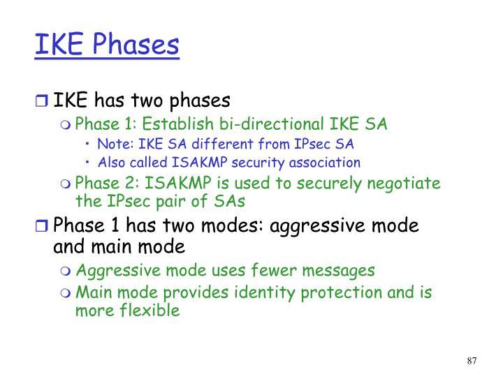 IKE Phases