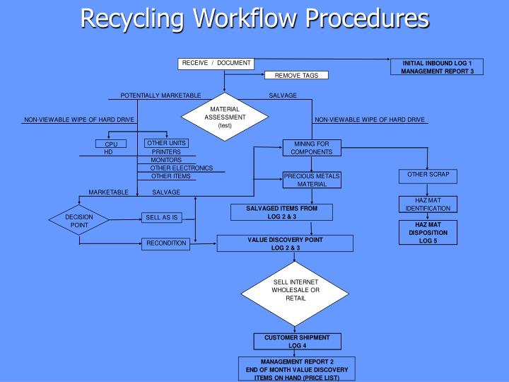 Recycling Workflow Procedures