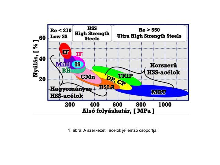 1. ábra: A szerkezeti  acélok jellemző csoportjai