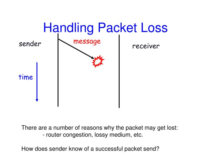 Handling Packet Loss