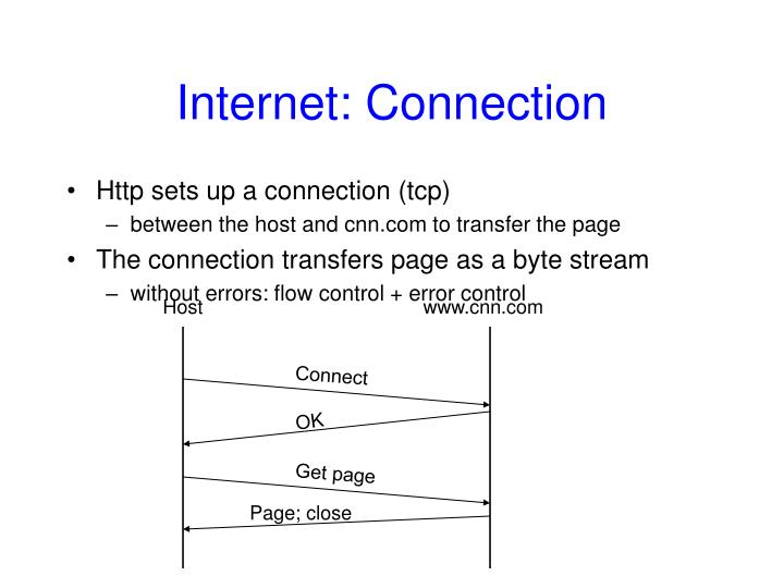 Internet: Connection