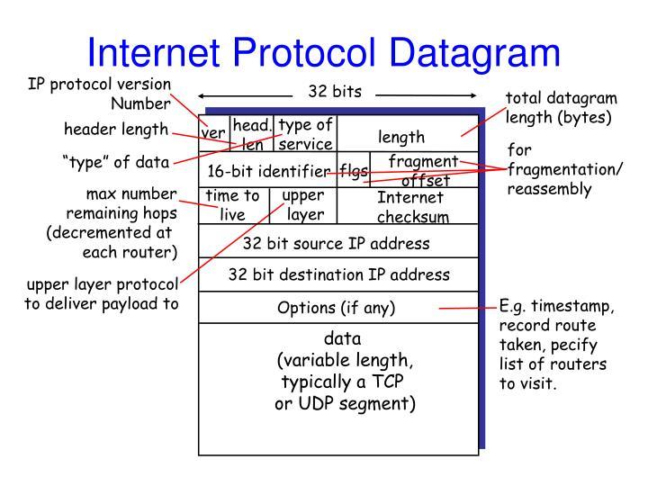 Internet Protocol Datagram