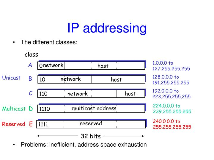multicast address