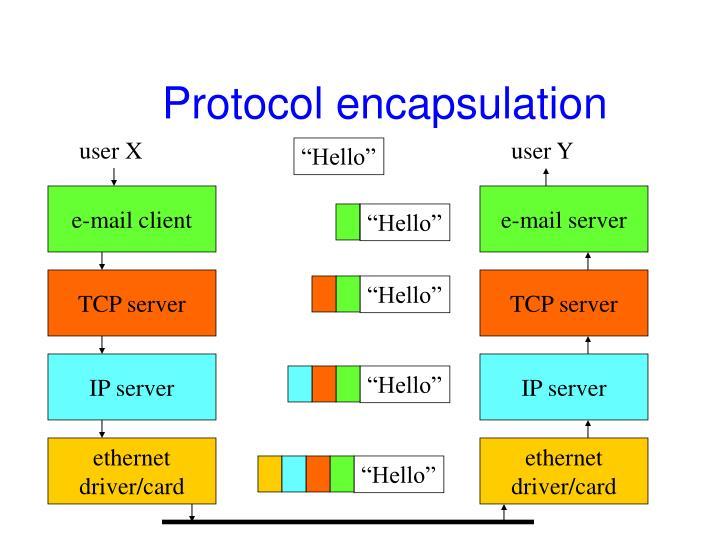 Protocol encapsulation