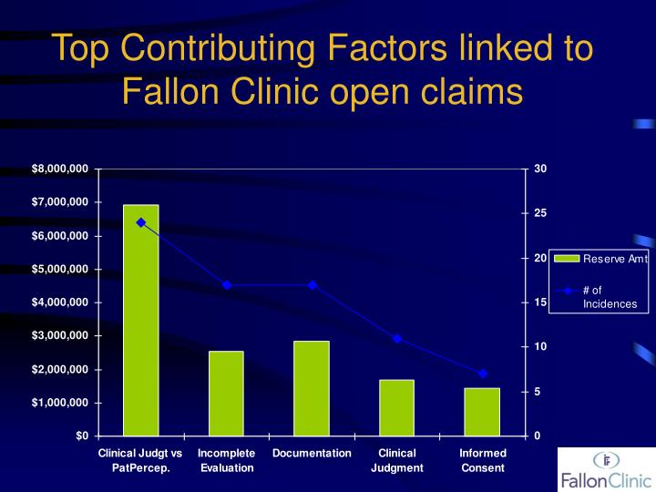 Top Contributing Factors linked to Fallon Clinic open claims