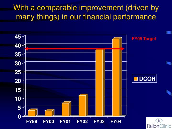 With a comparable improvement (driven by many things) in our financial performance
