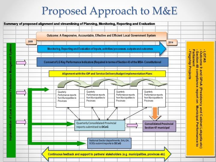 Proposed Approach to M&E