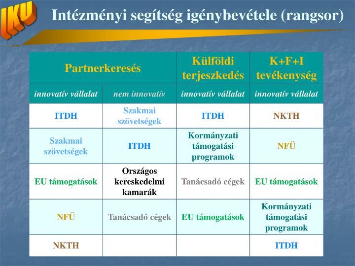 Intézményi segítség igénybevétele (rangsor)