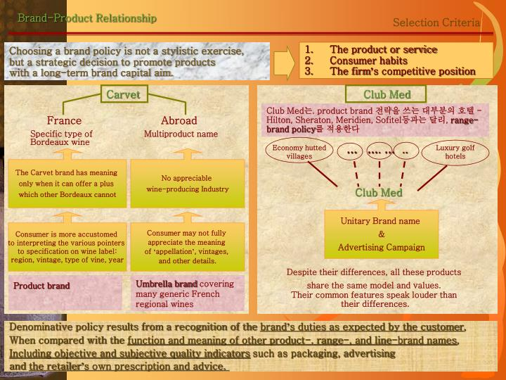 what is brand product relationship