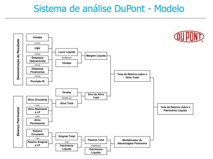 Sistema de análise DuPont - Modelo