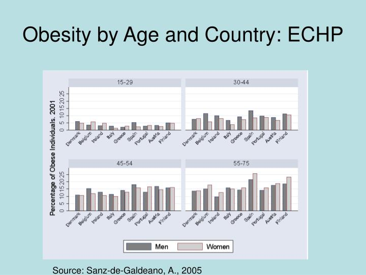 Obesity by Age and Country: ECHP
