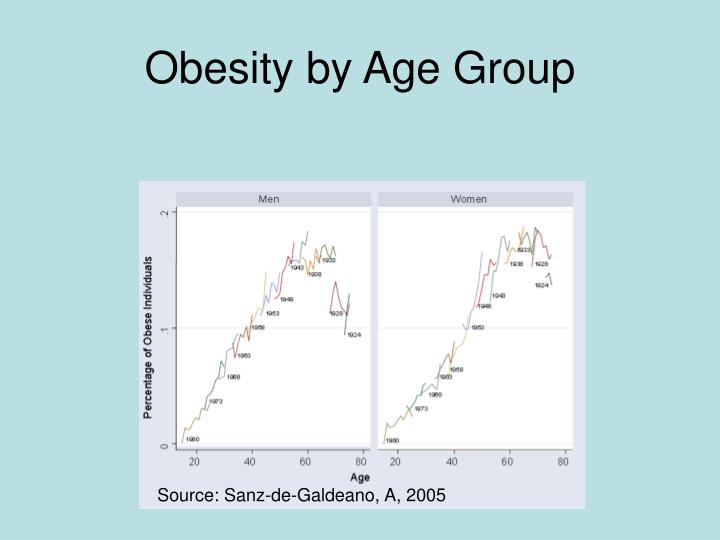 Obesity by Age Group