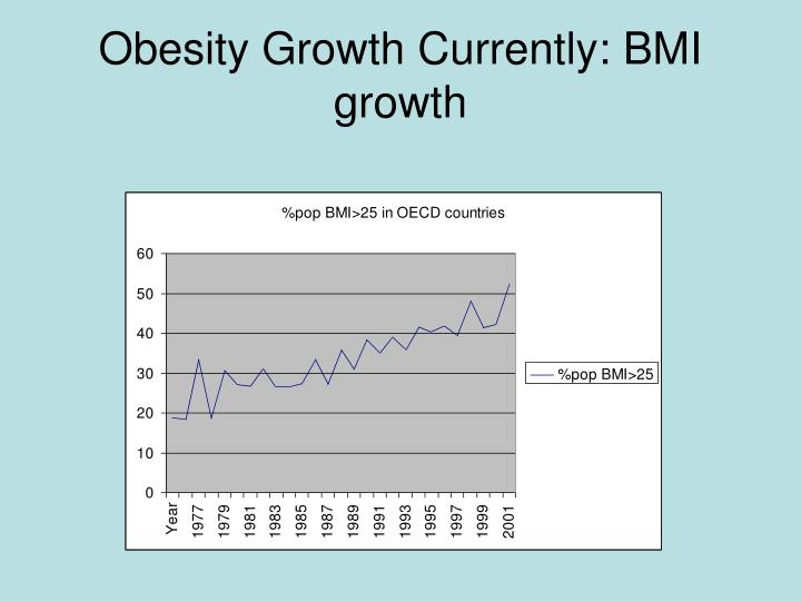 Obesity growth currently bmi growth