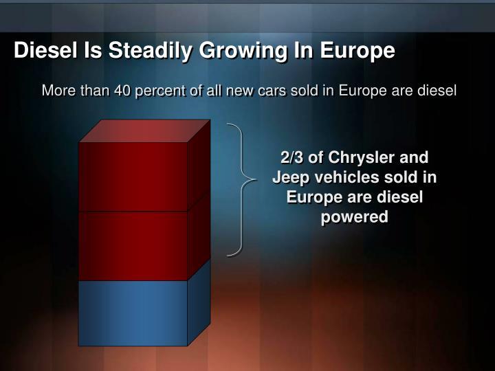 Diesel Is Steadily Growing In Europe